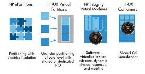 The spectrum of HP-UX virtualization