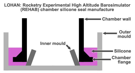 A diagram explaining how we made the REHAB chamber silicone seal