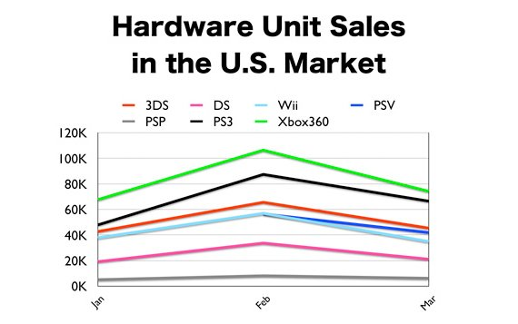 Console sales in 2012 - US