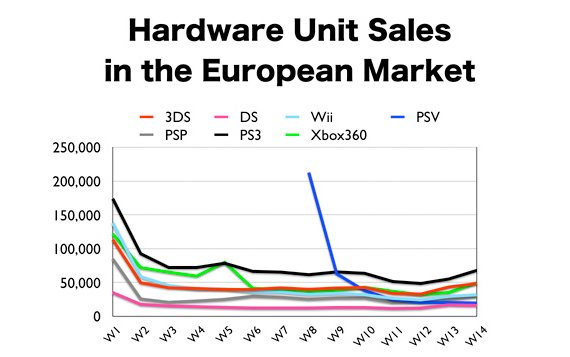 Console sales in 2012 - Europe