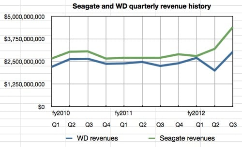 Seagate and WD quarterly revenue history