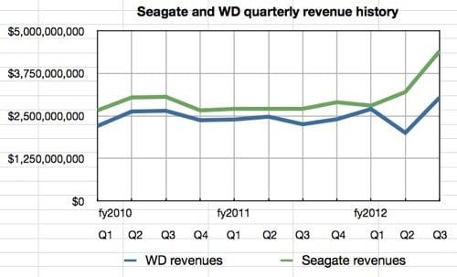 Seagate and WD quarterly revenue history