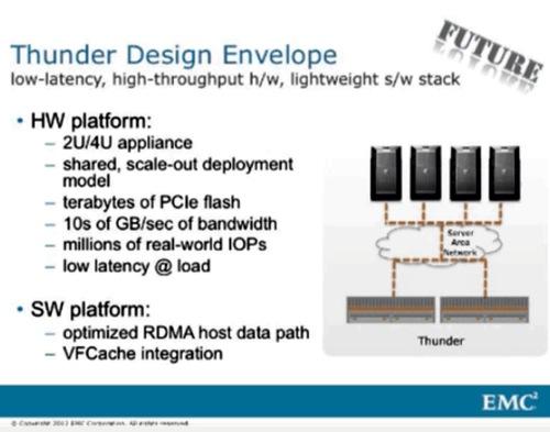 Thunder Box details from EMC