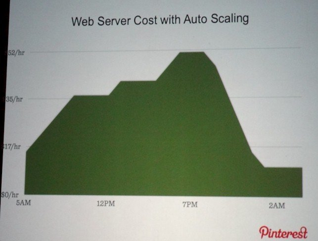 Pinterest AWS web autoscaling costs