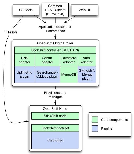 Red Hat OpenShift Origin logical view