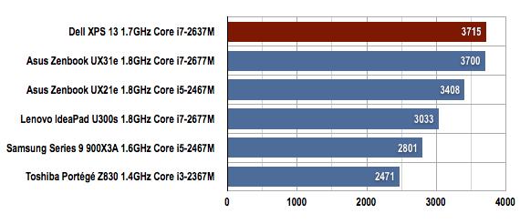 Dell XPS 13 Ultrabook PCMark 7 benchmarks