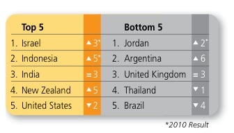 The top 5 and bottom 5 nations