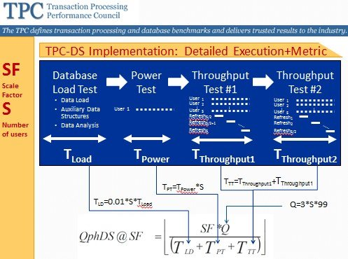 The TPC-DS performance metric