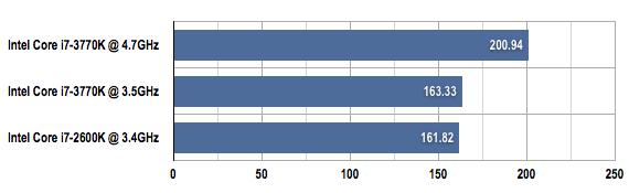 Intel Core i7-3770K X264 benchmark results