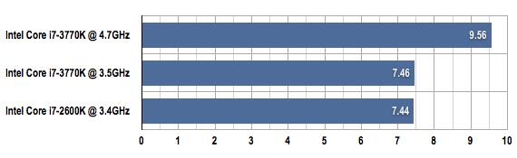 Intel Core i7-3770K Cinebench benchmark results