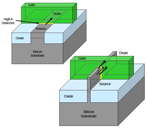 Tri-Gate transistor structure