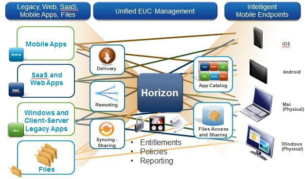 VMware Horizon block diagram