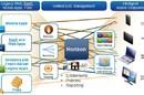 VMware Horizon block diagram