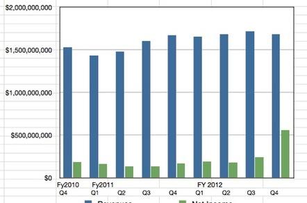 Symantec quarterly results to Q4 fy2012