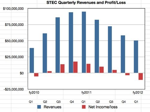 STEC results to Q1 fy2012