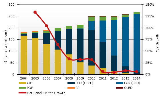 DisplaySearch TV market forecast 2012-2014
