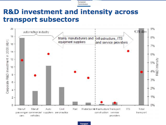 EU Transport investment graph, credit EU