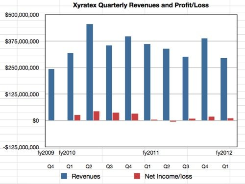 Xyratex results to Q1 fy2012
