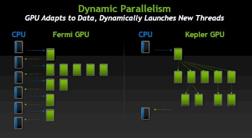 Nvidia's Dynamic Parallelism for Kepler GPUs
