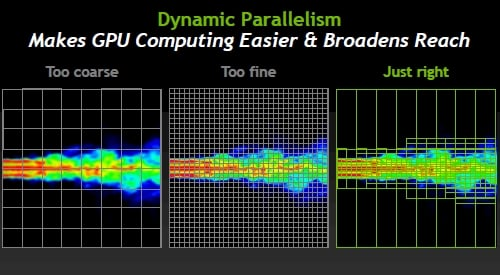 Variable granularity is what Dynamic Parallelism does for GPUs