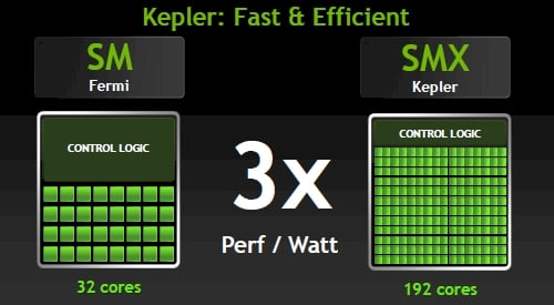 Nvidia's SMX architecture for the Kepler GPU