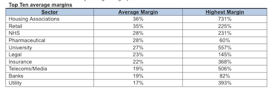 Reseller margins, credit: screengrab of stats from Mercato