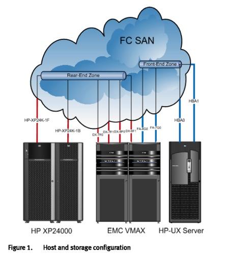 VMAX virtualising XP24000