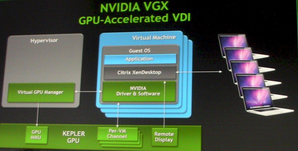 Block diagram of Nvidia' Kepler VGX GPU virtualization