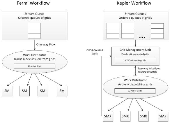 Workflow in Fermi and Kepler GPUs
