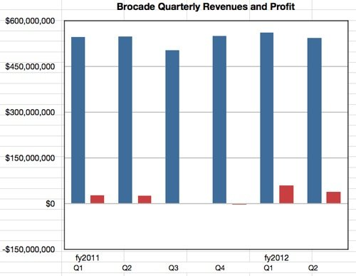 Brocade results to Q2 fy2012