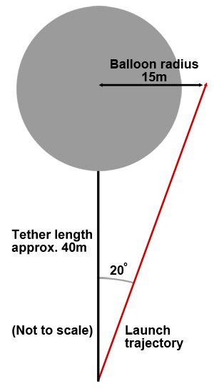 Graphic showing the Vulture 2 launch angle, in relation to the balloon diameter, and the required tether length