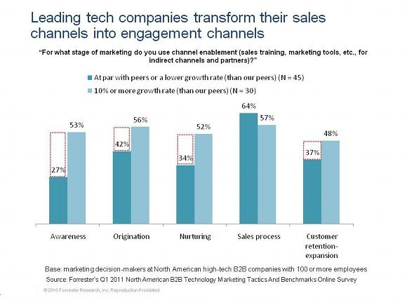 graph_forrester_research
