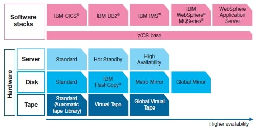IBM SmartCloud Enterprise+ mainframe edition