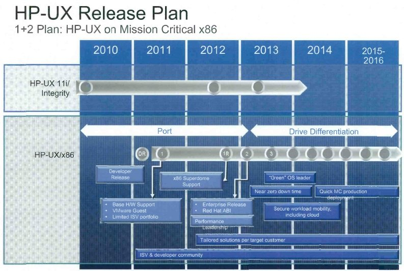 HP Project Redwood HP-UX roadmap