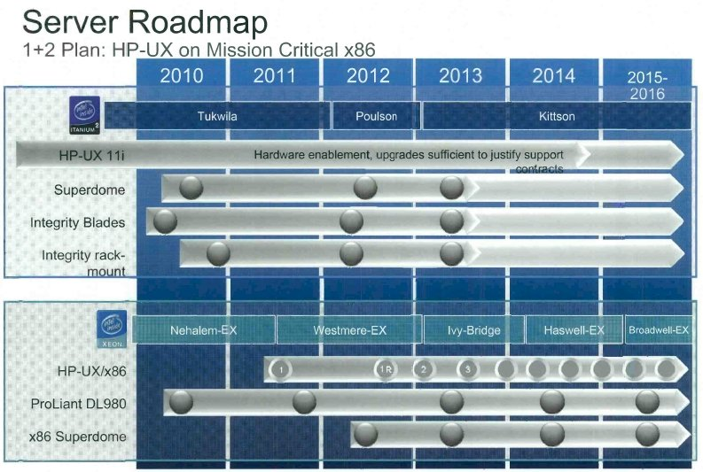HP Project Redwood server roadmap