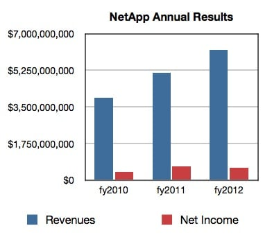 NetApp annual results