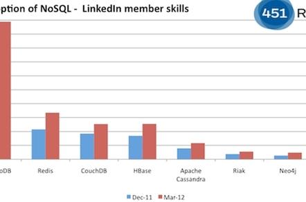 MongoDB versus other NoSQL skills