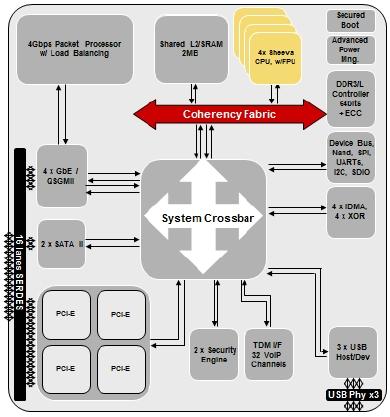 Block diagram of Marvell's Armada XP 78460 chip