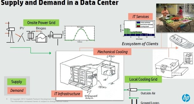 HP's net-zero energy data center concept