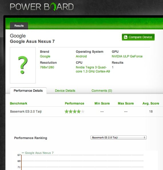 Powerboard Nexus 7 report