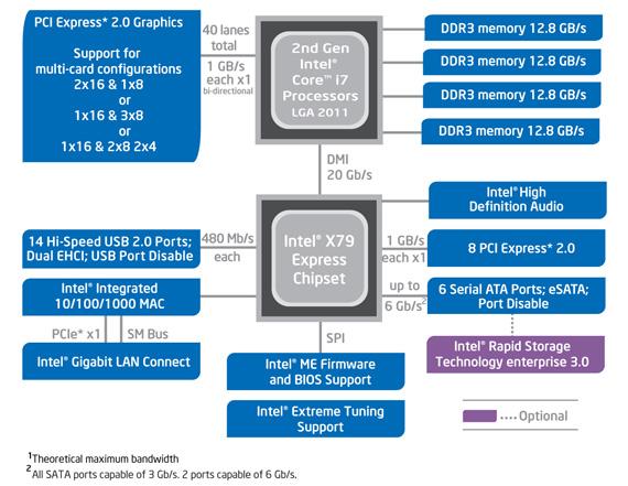 Intel X79 Express chipset block diagram