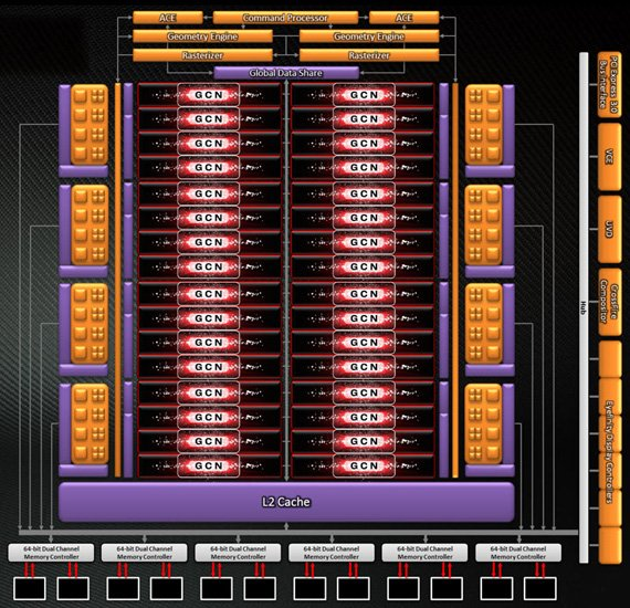 AMD Radeon HD 7970 Tahiti block diagram
