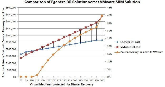 Disaster recovery costs, Egenera vs VMware