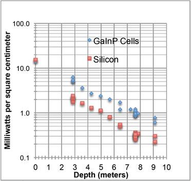 US Navy solar cell performance underwater