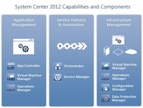 Windows System Center 2012: The review • The Register