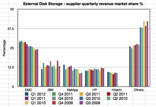 IDC External Storage Revenue Market Share % to Q1 2012