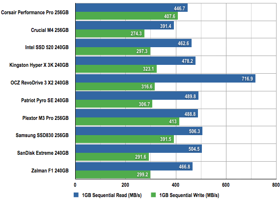 Ten SSDs performance chart