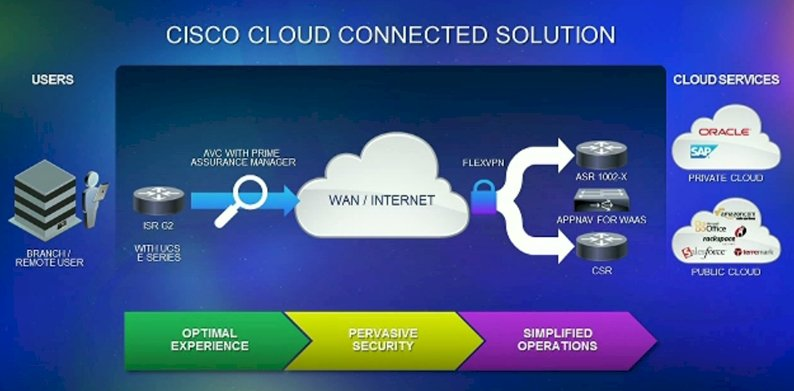 Cisco Cloud Connected Solution