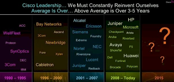 Cisco's competitors over time