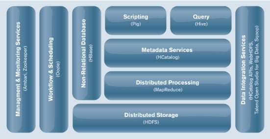 Block diagram of the Hortonworks Data Platform